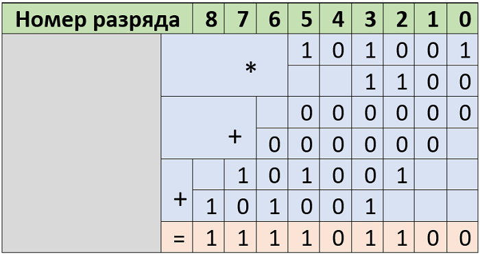 venit binar)